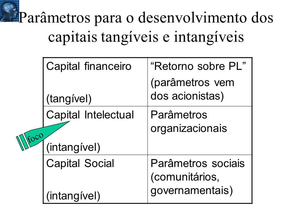 Parâmetros para o desenvolvimento dos capitais tangíveis e intangíveis