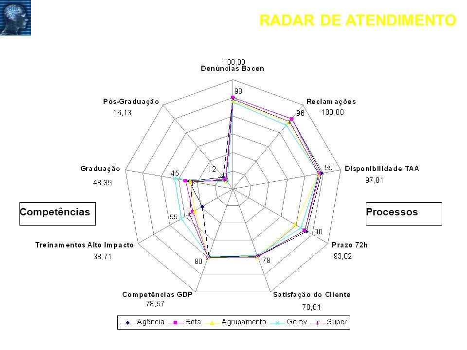 RADAR DE ATENDIMENTO Competências Processos