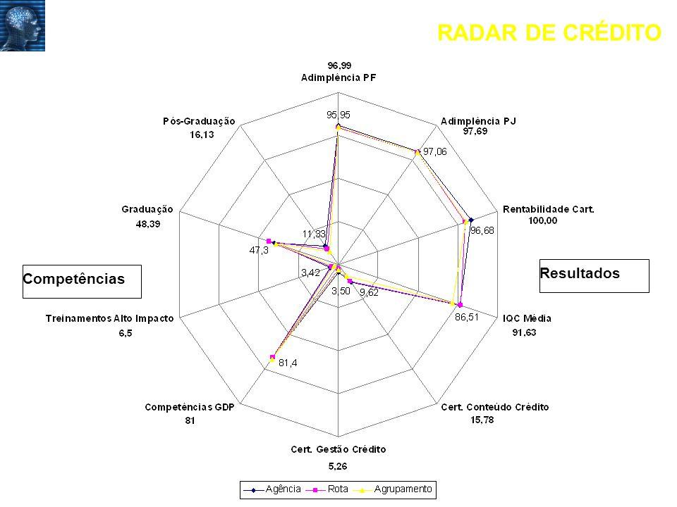 RADAR DE CRÉDITO Resultados Competências