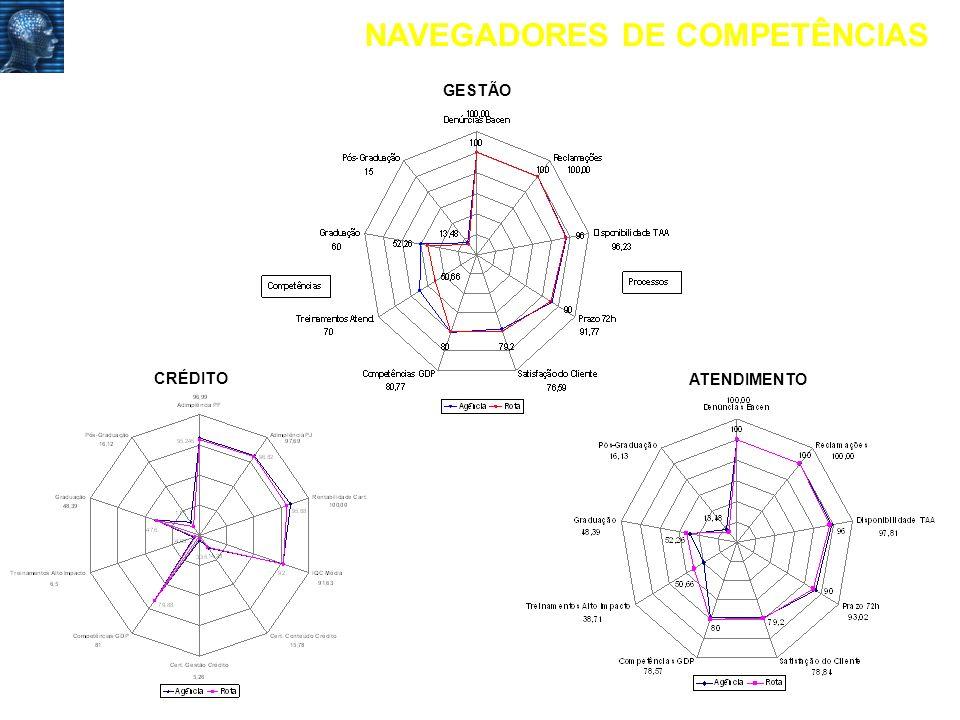 NAVEGADORES DE COMPETÊNCIAS
