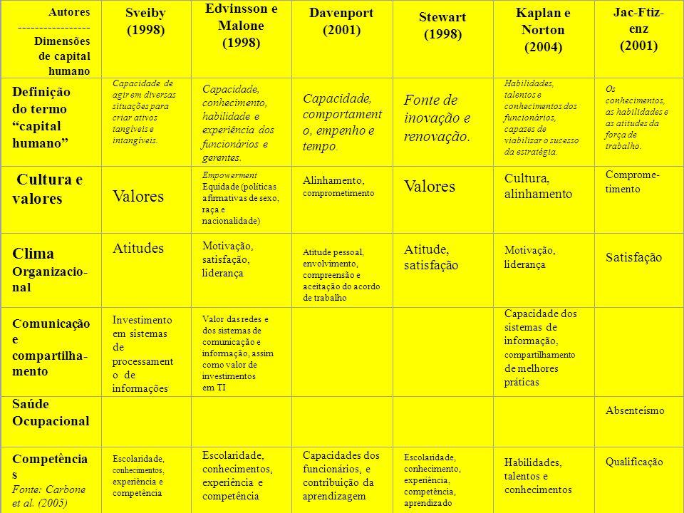 Valores Cultura e valores Clima Organizacio-nal