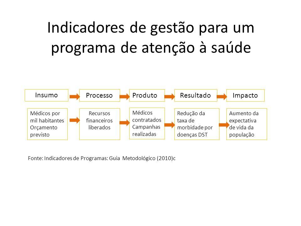 Indicadores de gestão para um programa de atenção à saúde