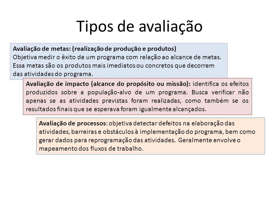 Tipos de avaliação Avaliação de metas: (realização de produção e produtos)
