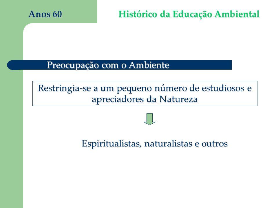 Histórico da Educação Ambiental