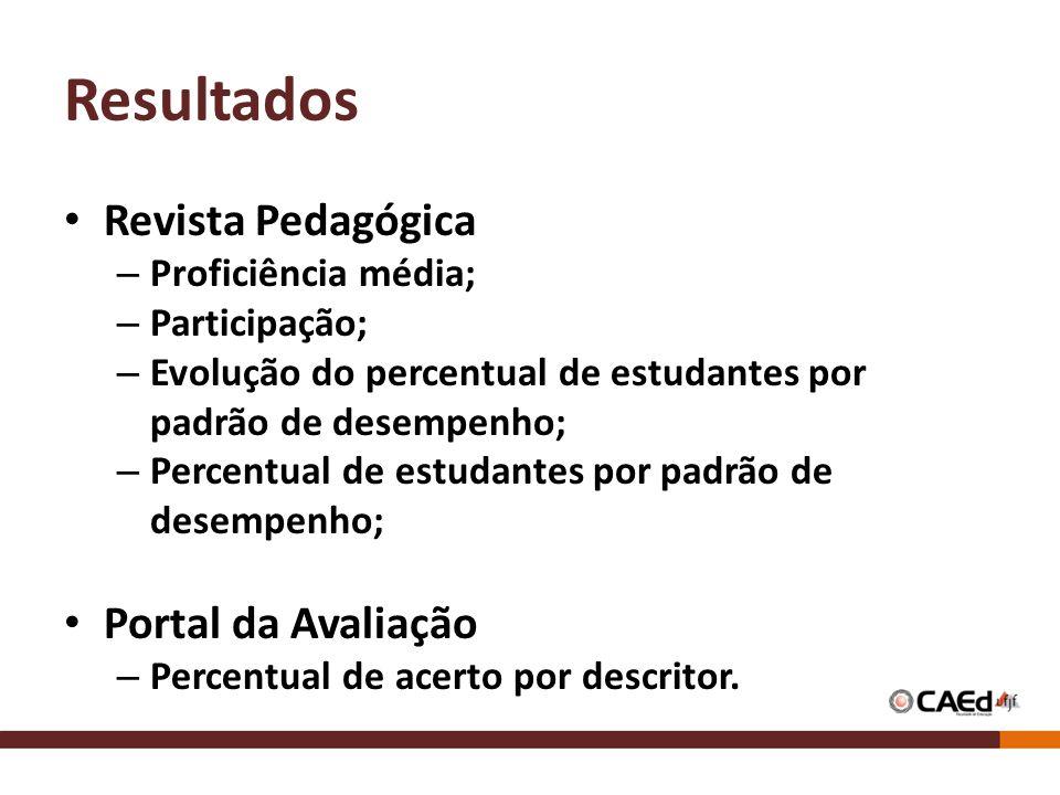 Resultados Revista Pedagógica Portal da Avaliação Proficiência média;