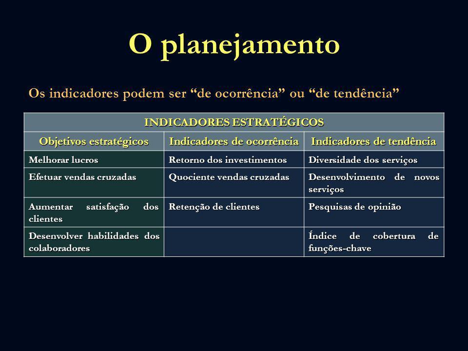 O planejamento Os indicadores podem ser de ocorrência ou de tendência INDICADORES ESTRATÉGICOS.