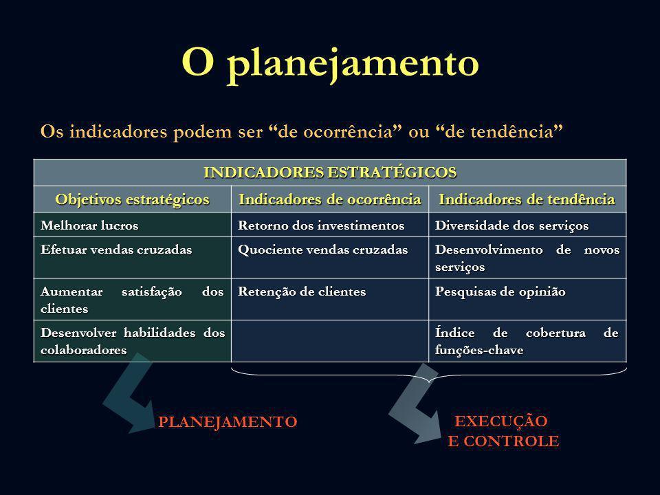 O planejamentoOs indicadores podem ser de ocorrência ou de tendência INDICADORES ESTRATÉGICOS. Objetivos estratégicos.