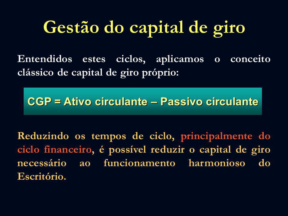 Gestão do capital de giro