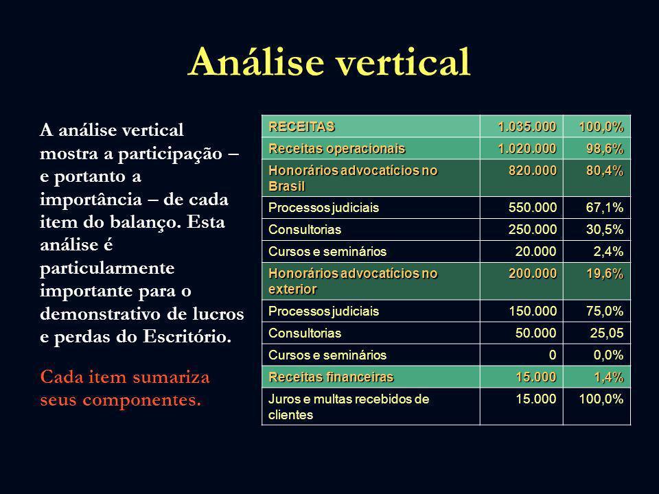 Análise vertical