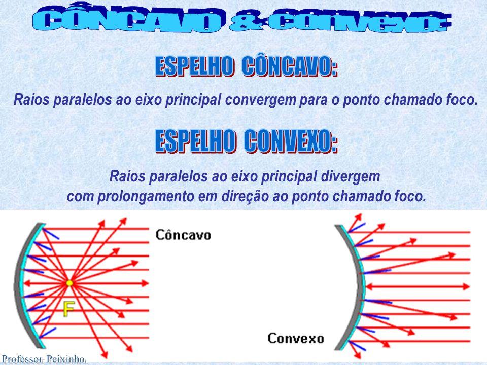 Raios paralelos ao eixo principal convergem para o ponto chamado foco.