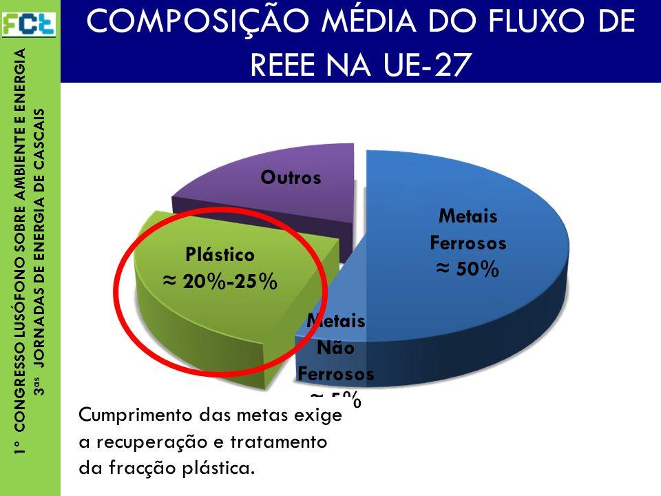 COMPOSIÇÃO MÉDIA DO FLUXO DE REEE NA UE-27