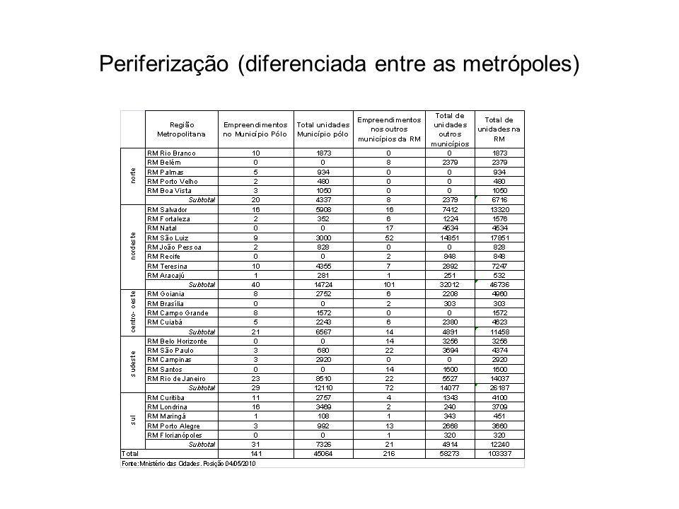 Periferização (diferenciada entre as metrópoles)