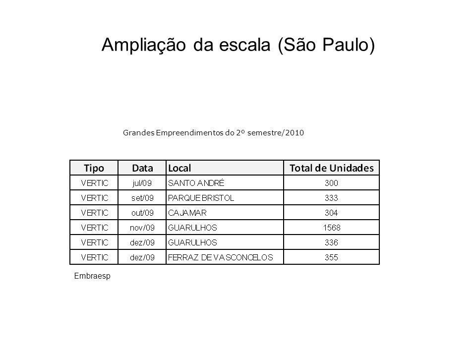 Ampliação da escala (São Paulo)