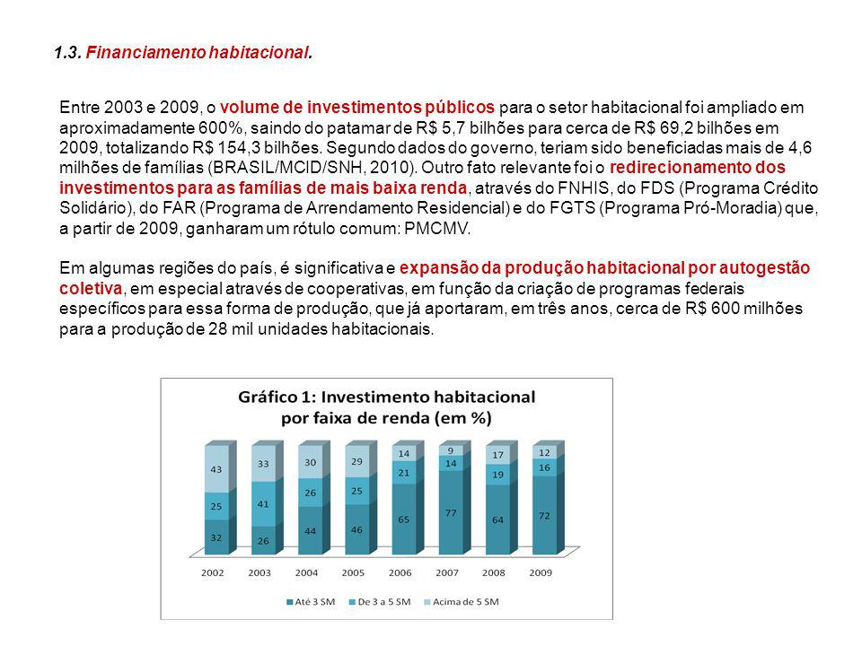 1.3. Financiamento habitacional.