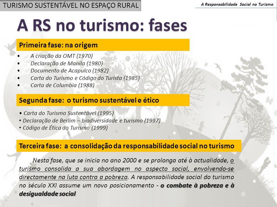 A RS no turismo: fases TURISMO SUSTENTÁVEL NO ESPAÇO RURAL