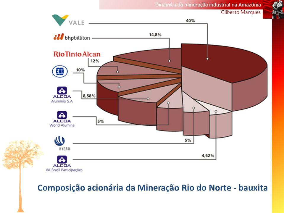 Composição acionária da Mineração Rio do Norte - bauxita