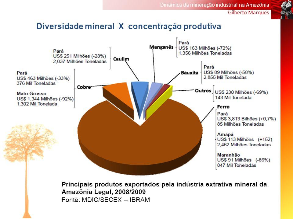 Diversidade mineral X concentração produtiva