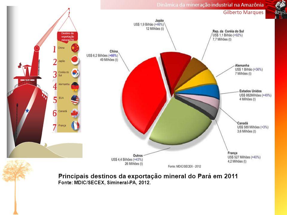 Principais destinos da exportação mineral do Pará em 2011