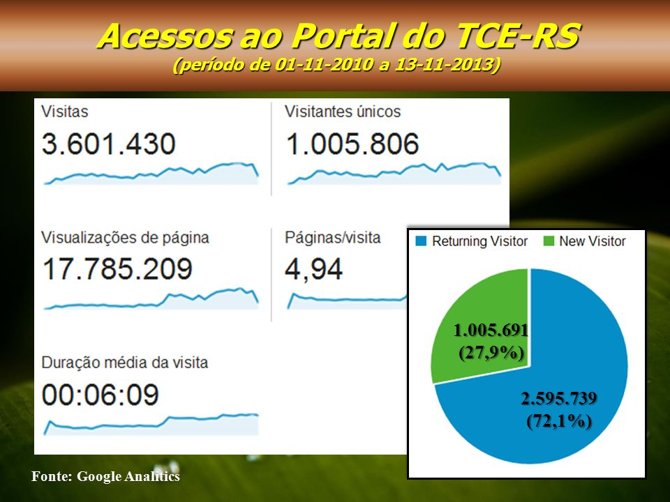 Acessos ao Portal do TCE-RS Fonte: Google Analitics