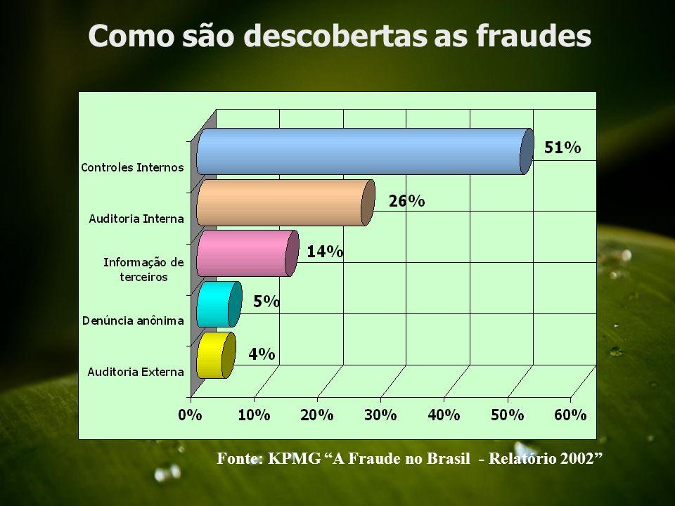 Como são descobertas as fraudes