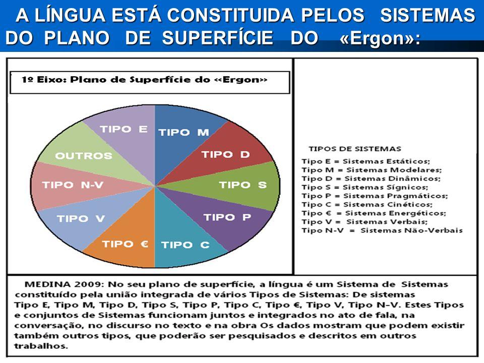 A LÍNGUA ESTÁ CONSTITUIDA PELOS SISTEMAS DO PLANO DE SUPERFÍCIE DO «Ergon»: