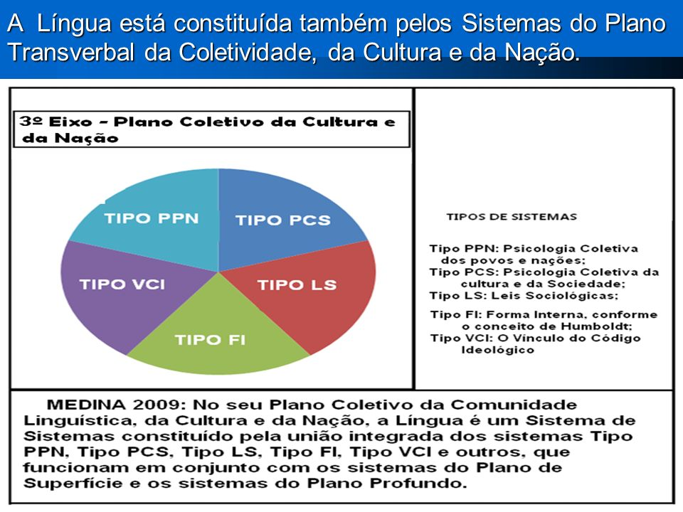 A Língua está constituída também pelos Sistemas do Plano Transverbal da Coletividade, da Cultura e da Nação.