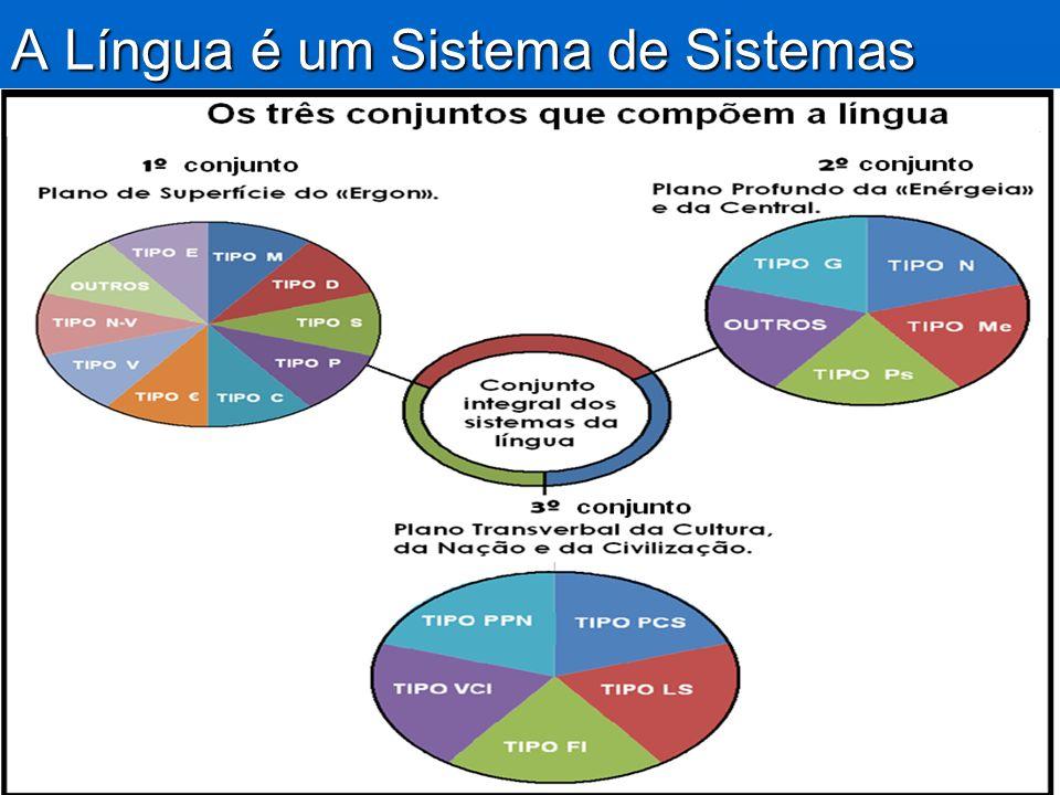 A Língua é um Sistema de Sistemas