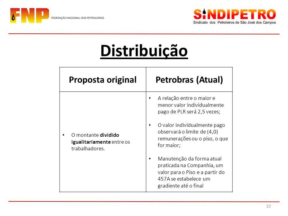 Distribuição Proposta original Petrobras (Atual)