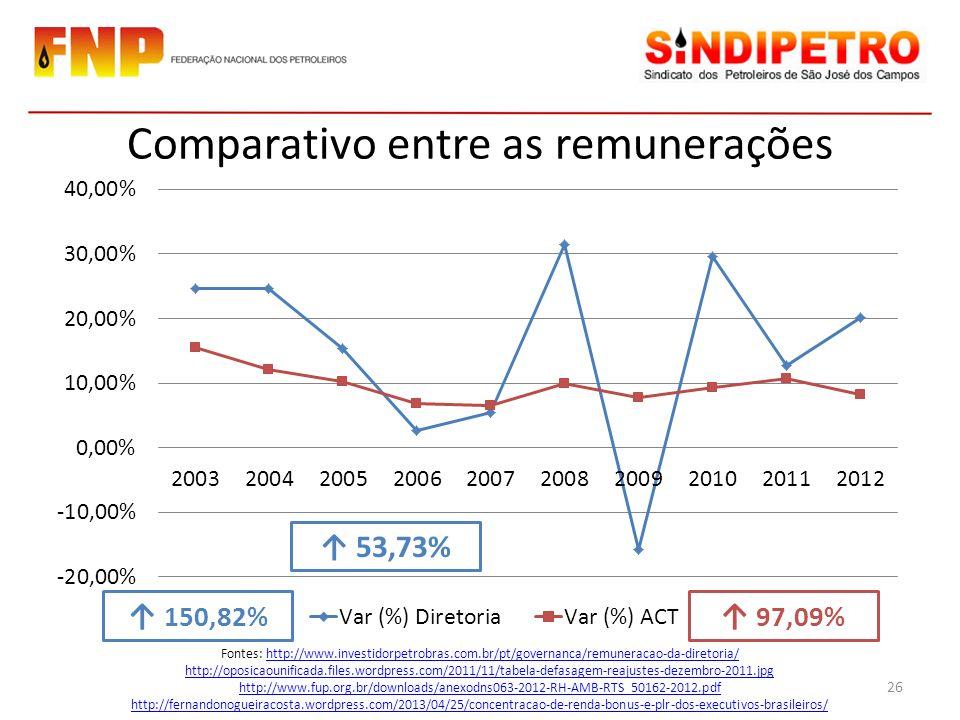 Comparativo entre as remunerações