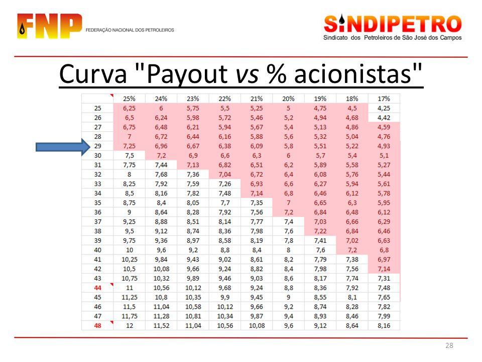Curva Payout vs % acionistas
