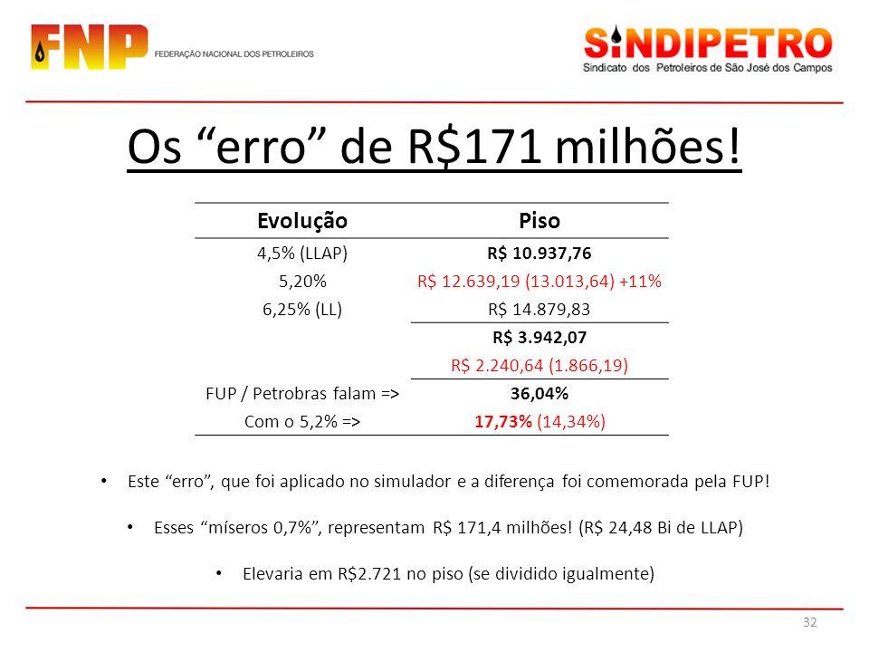 Os erro de R$171 milhões! Evolução Piso 4,5% (LLAP) R$ 10.937,76