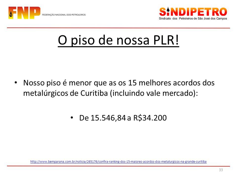 O piso de nossa PLR! Nosso piso é menor que as os 15 melhores acordos dos metalúrgicos de Curitiba (incluindo vale mercado):