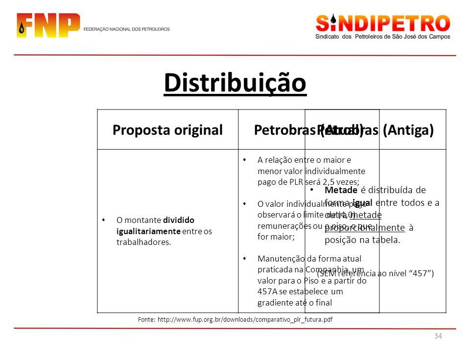 Distribuição Proposta original Petrobras (Atual) Petrobras (Antiga)