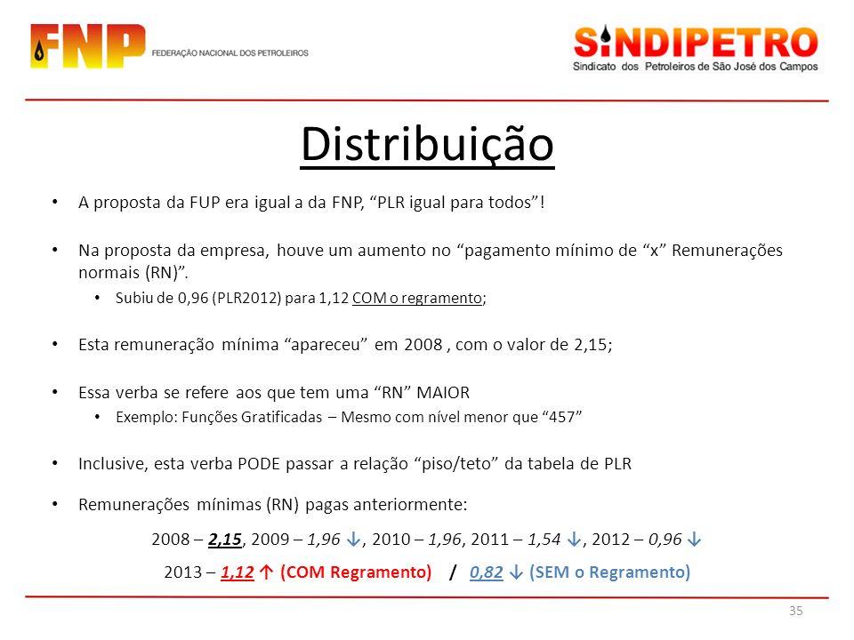 2013 – 1,12 ↑ (COM Regramento) / 0,82 ↓ (SEM o Regramento)