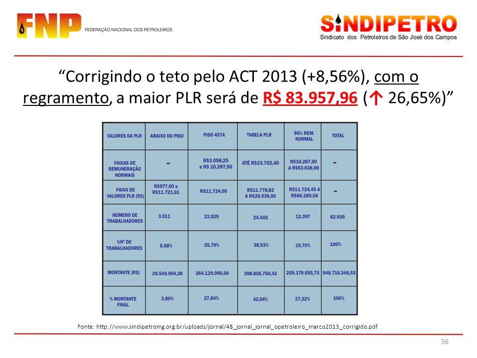 Corrigindo o teto pelo ACT 2013 (+8,56%), com o regramento, a maior PLR será de R$ 83.957,96 (↑ 26,65%)