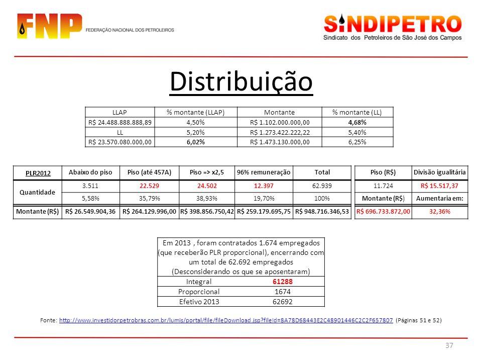 Distribuição LLAP. % montante (LLAP) Montante. % montante (LL) R$ 24.488.888.888,89. 4,50% R$ 1.102.000.000,00.