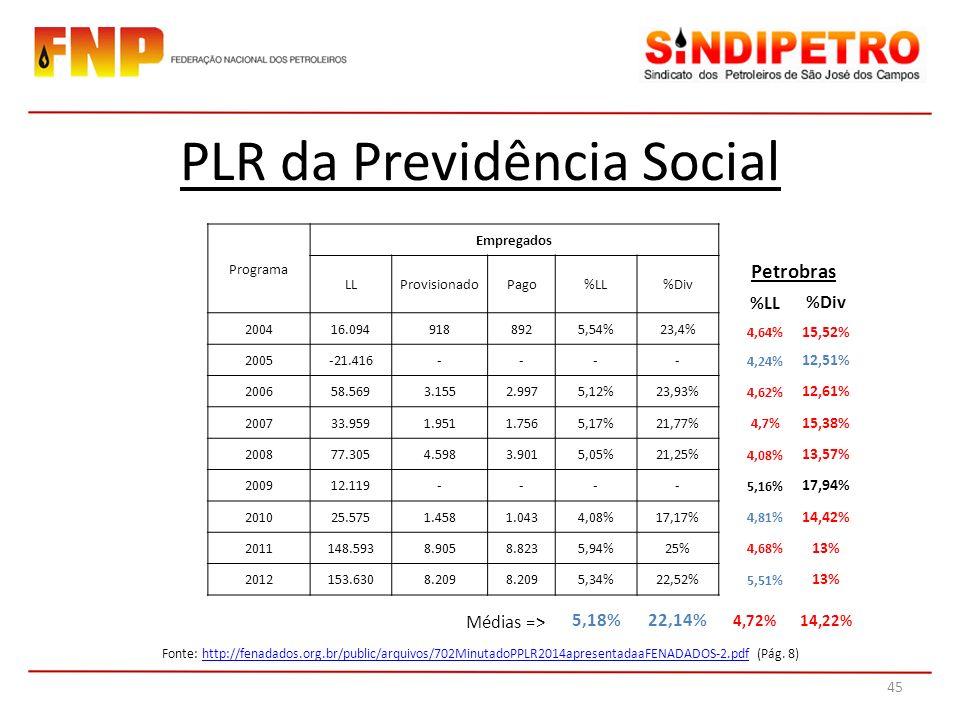PLR da Previdência Social