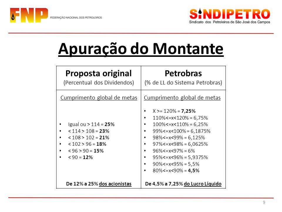 Apuração do Montante Proposta original Petrobras