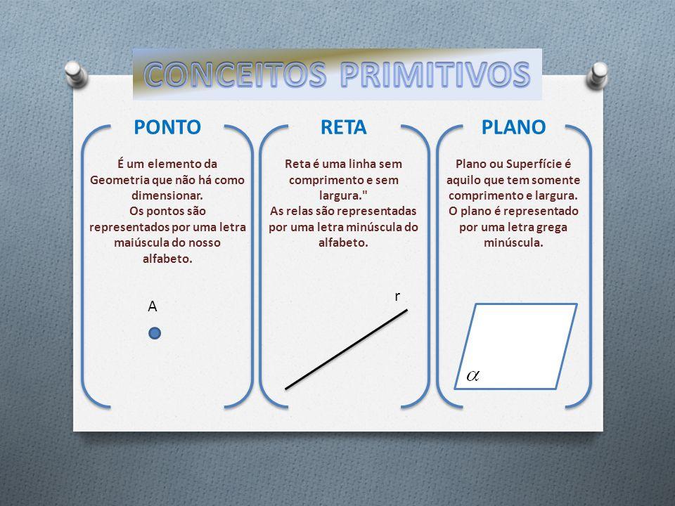 CONCEITOS PRIMITIVOS PONTO RETA PLANO r A