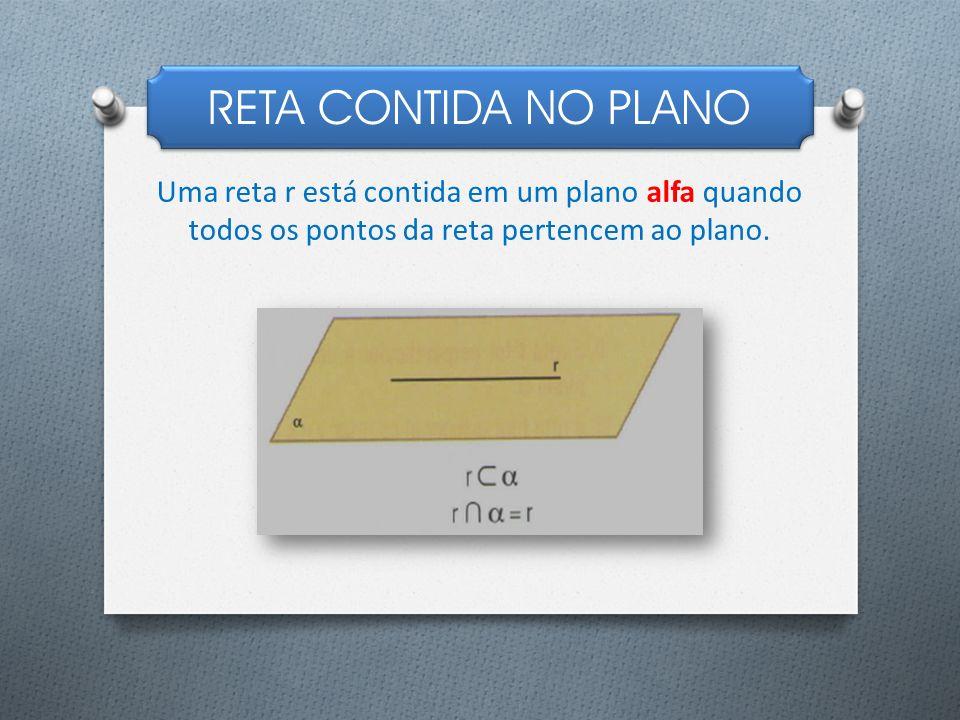 RETA CONTIDA NO PLANO Uma reta r está contida em um plano alfa quando todos os pontos da reta pertencem ao plano.