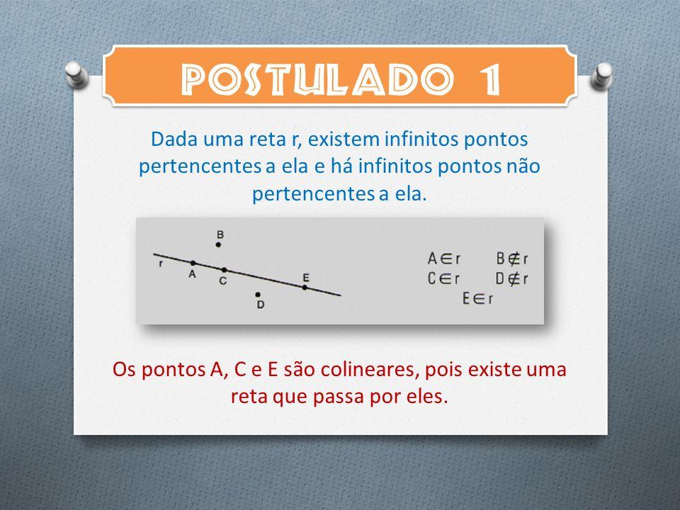 POSTULADO 1 Dada uma reta r, existem infinitos pontos pertencentes a ela e há infinitos pontos não pertencentes a ela.