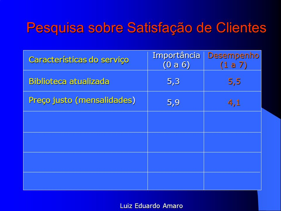 Pesquisa sobre Satisfação de Clientes