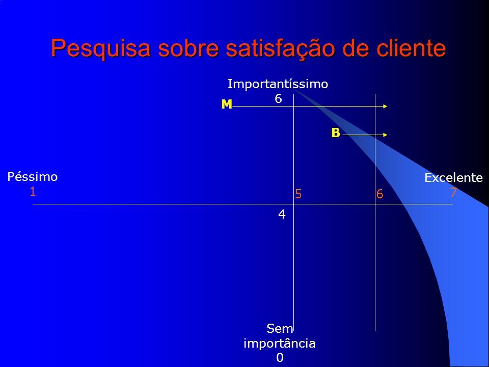 Pesquisa sobre satisfação de cliente