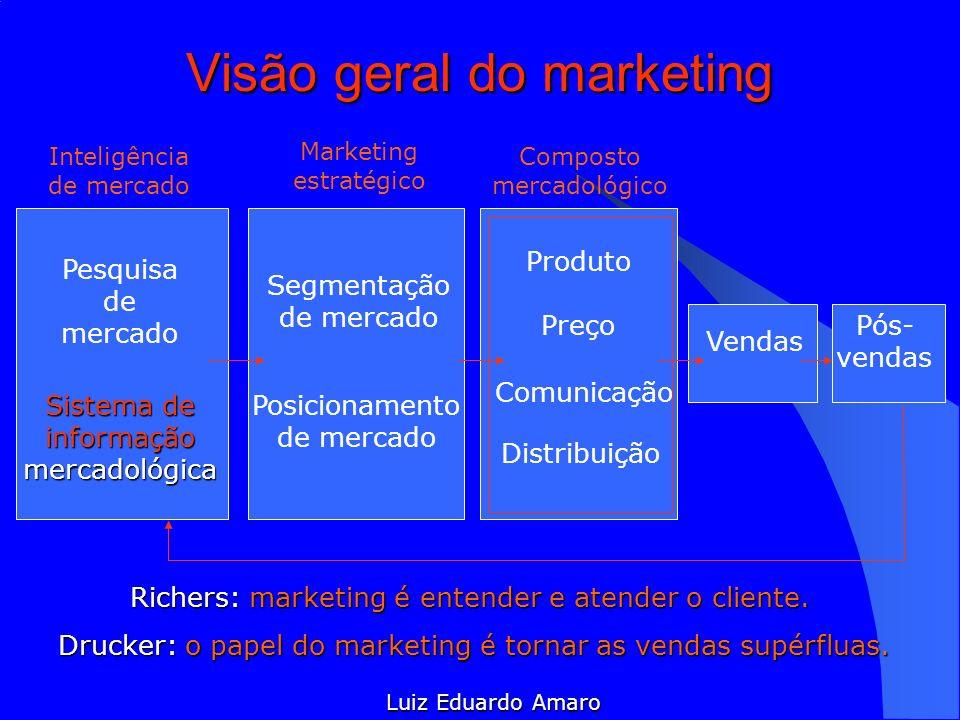 Visão geral do marketing