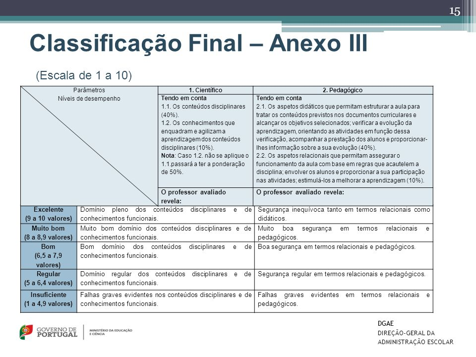 Classificação Final – Anexo III (Escala de 1 a 10)