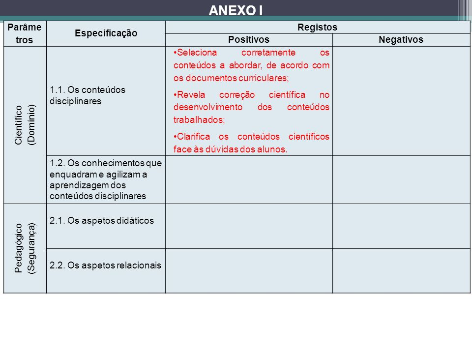 ANEXO I Parâmetros Especificação Registos Positivos Negativos