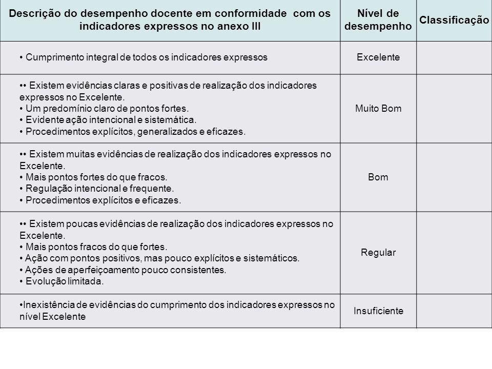 Descrição do desempenho docente em conformidade com os indicadores expressos no anexo III