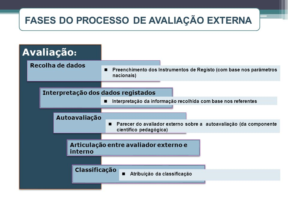 FASES DO PROCESSO DE AVALIAÇÃO EXTERNA: