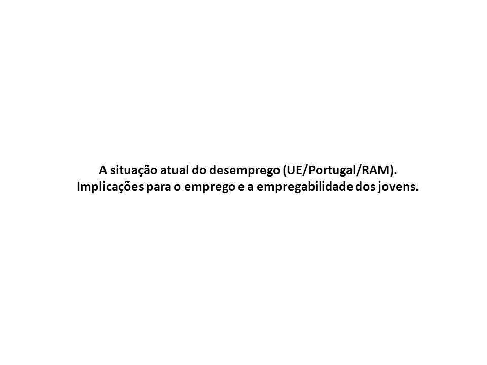 A situação atual do desemprego (UE/Portugal/RAM).