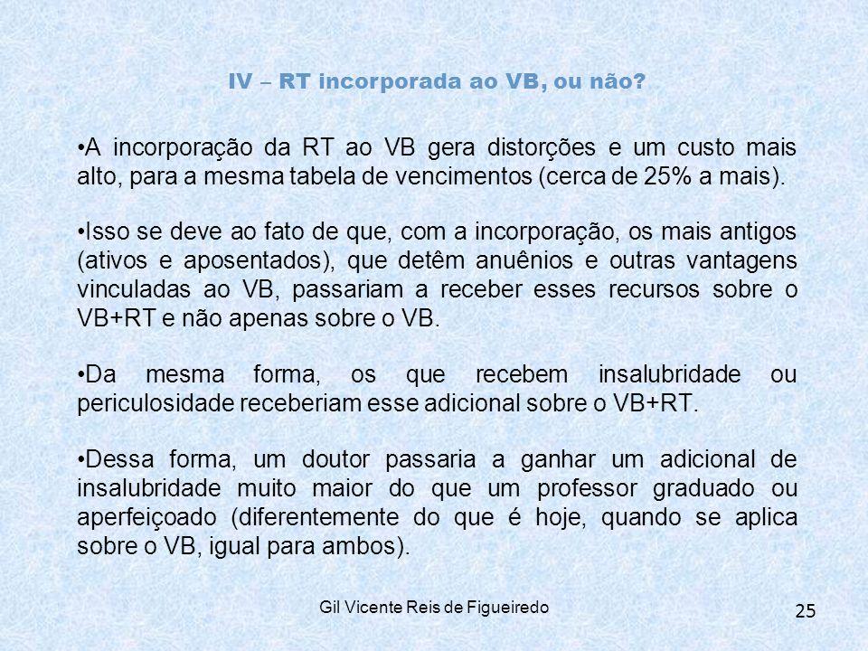 IV – RT incorporada ao VB, ou não